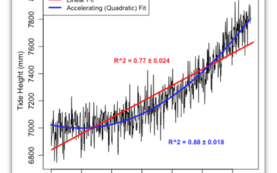Sea Level Rise Accelerating? Not.