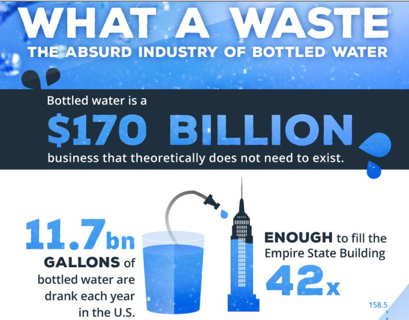 Infographic: Understanding why bottled water industry doesn't need to exist