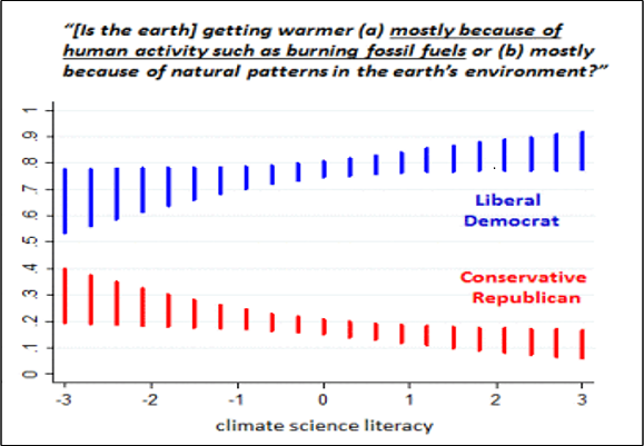 "From the ""The Stupid, It Burns"" Department: ""Science denial not limited to political right"""